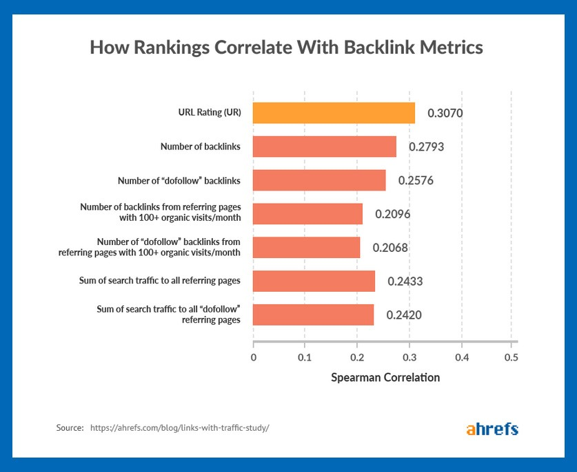 backlink benefits